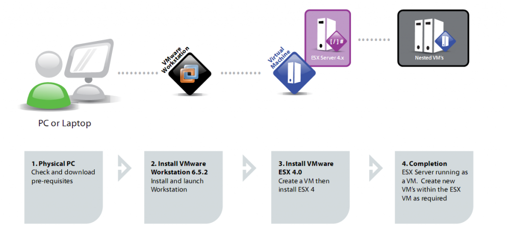 how to go back on an update vmware workstation